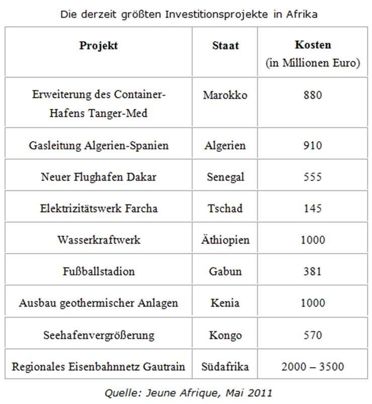 Afrika - Investitionsprojekte